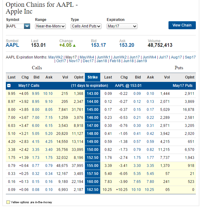AAPL May17 Option Chain