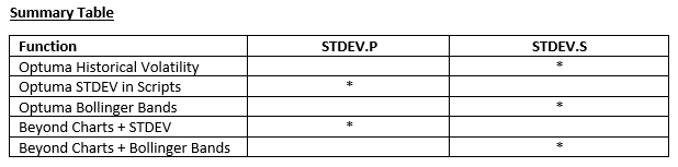 summary table standard deviation types