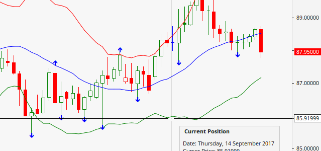 bollinger bands indicate relative price